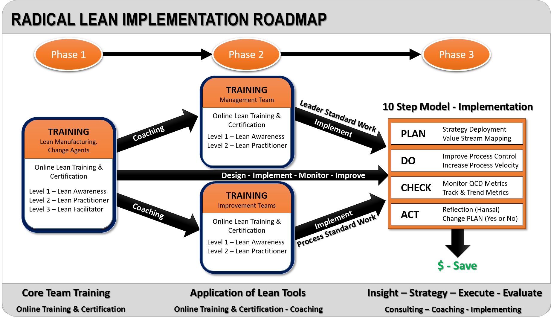 implementation of lean systems in an organisation Can lean and erp work together for more,  manufacturers are finding creative ways to enable their lean initiatives and erp systems to coexist,.